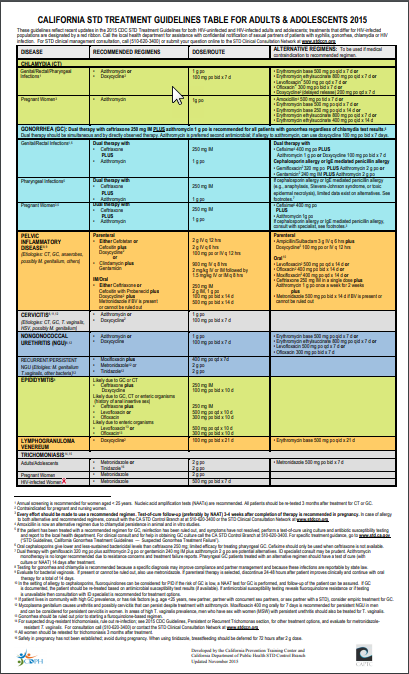 California STD Treatment Guidelines for Adults and Adolescents, 2015