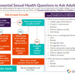 Essential Sexual Health Questions to Ask Adults