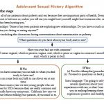 Adolescent Sexual History Algorithm