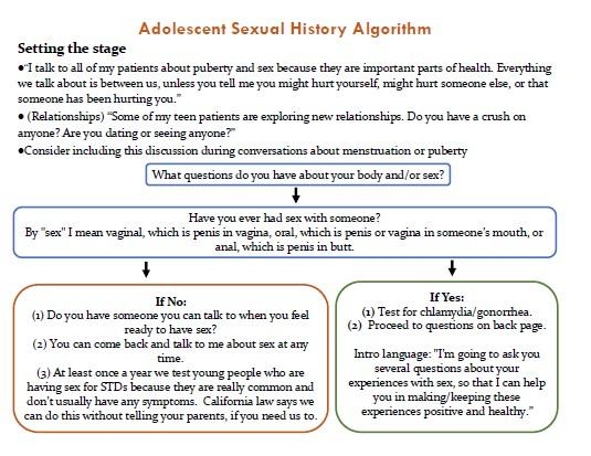 Adolescent Sexual History Algorithm