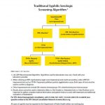 Traditional Syphilis Serologic Screening Algorithm (Los Angeles County Public Health)
